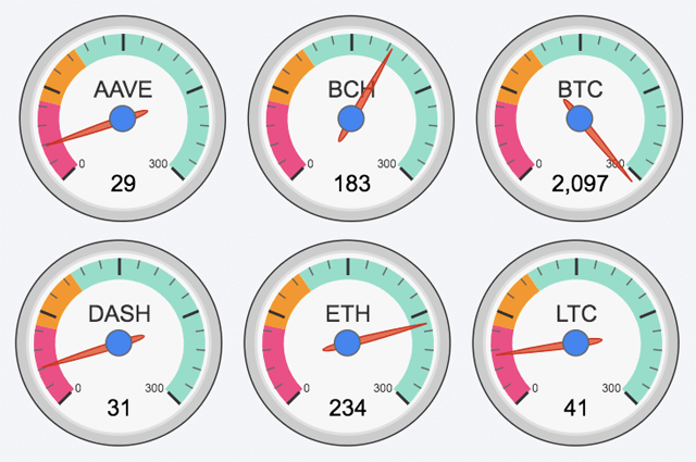 Velocities of some of the fastest cryptos